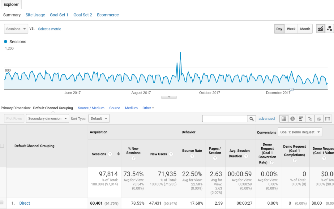 How to Shine a Light on the Black Hole that is Direct Traffic in Google Analytics
